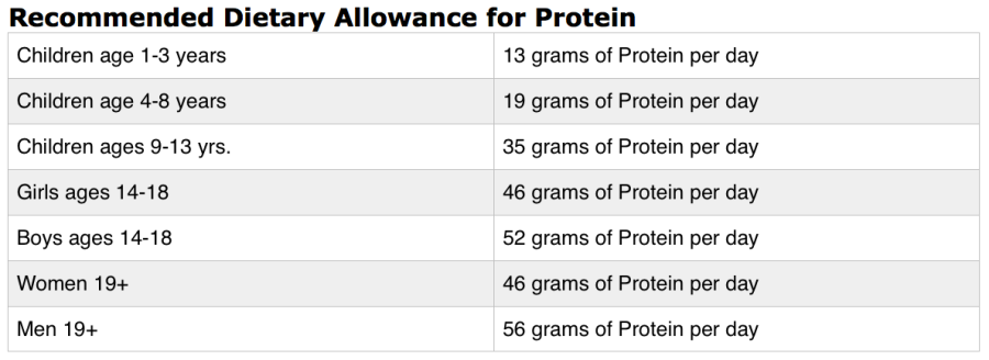 RDA Chart for Protein
